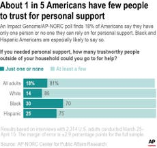 Poll: Millions in US struggle through life with few to trust