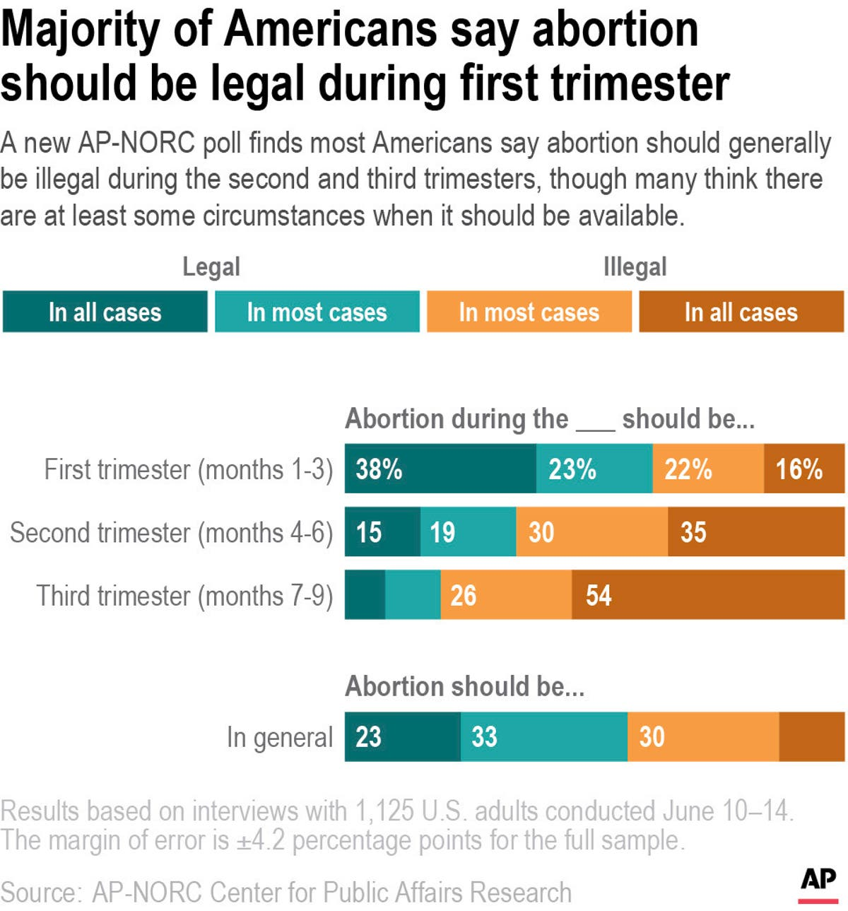 AP-NORC世論調査: ほとんどの人が妊娠中絶を制限すると言います