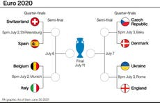 Taking a closer look at the Euro 2020 quarter-finals