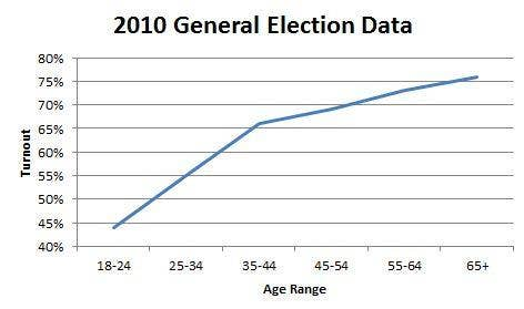 2010 General Election Data.JPG