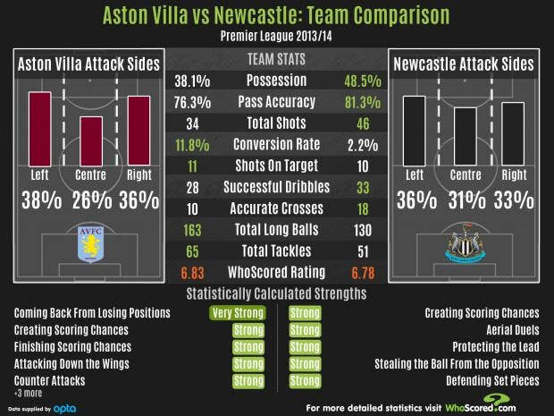 Villa-Newcastle.jpg