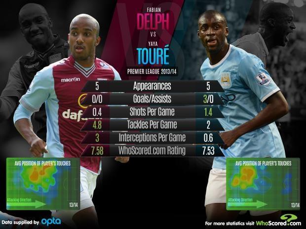 delph-vs-toure.jpg