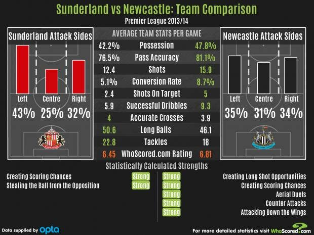 SunderlandVsNewcastle.jpg