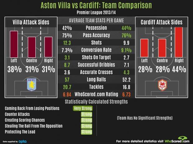Villa-Cardiff.jpg