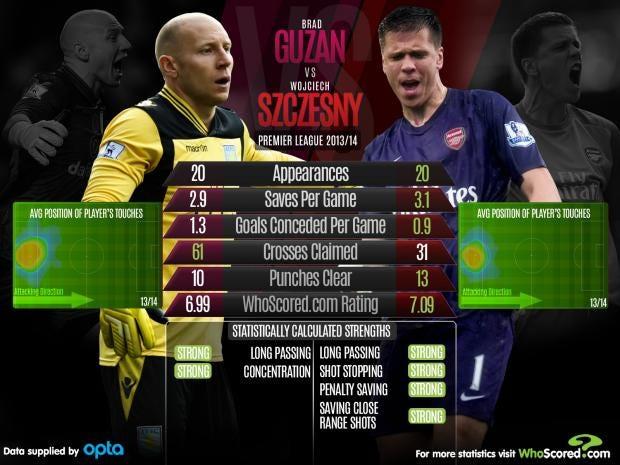 Guzan-vs-Szczesny.jpg
