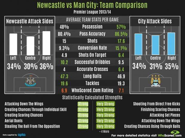 NewcastleVsCity.jpg
