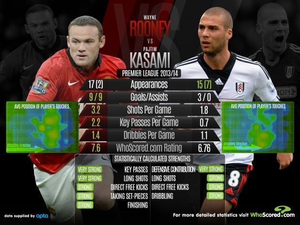 Rooney-vs-Kasami_1.jpg
