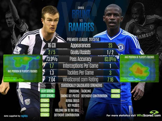 Brunt-vs-Ramires.jpg
