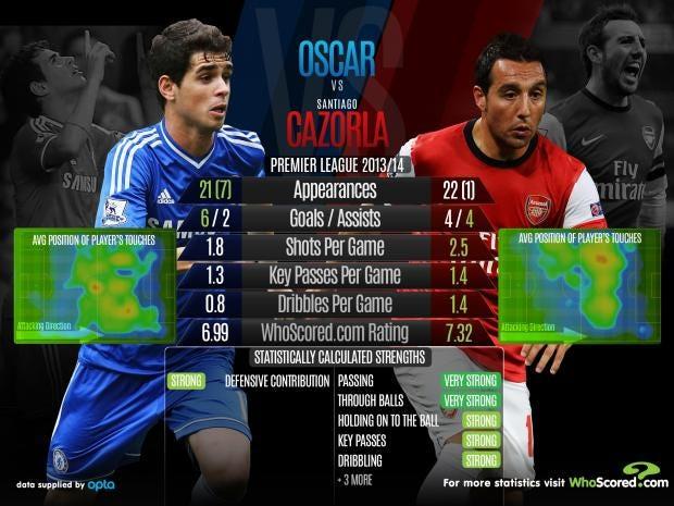 Oscar-vs-Cazorla.jpg