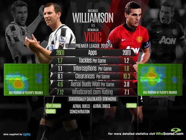 WilliamsonVsVidic.jpg