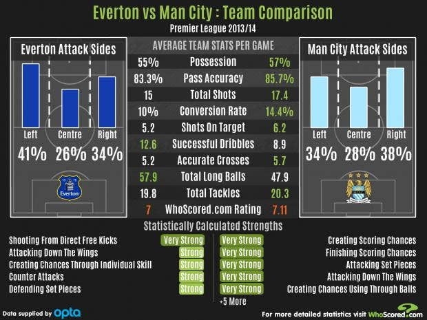 EvertonvsCityINdy.jpg