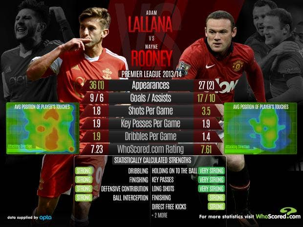 Lallana-vs-Rooney.jpg
