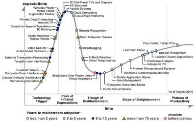 Gartner's 2010 Hype Cycle for Emerging Technologies
