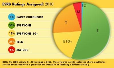 ESRB Ratings Assigned (2010)