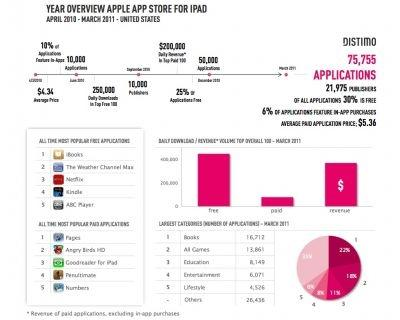 Year overview Apple App Store for iPad April 2010 - March 2011 US
