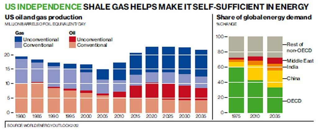 US Independence: Shale gas helps make it self-sufficient in energy