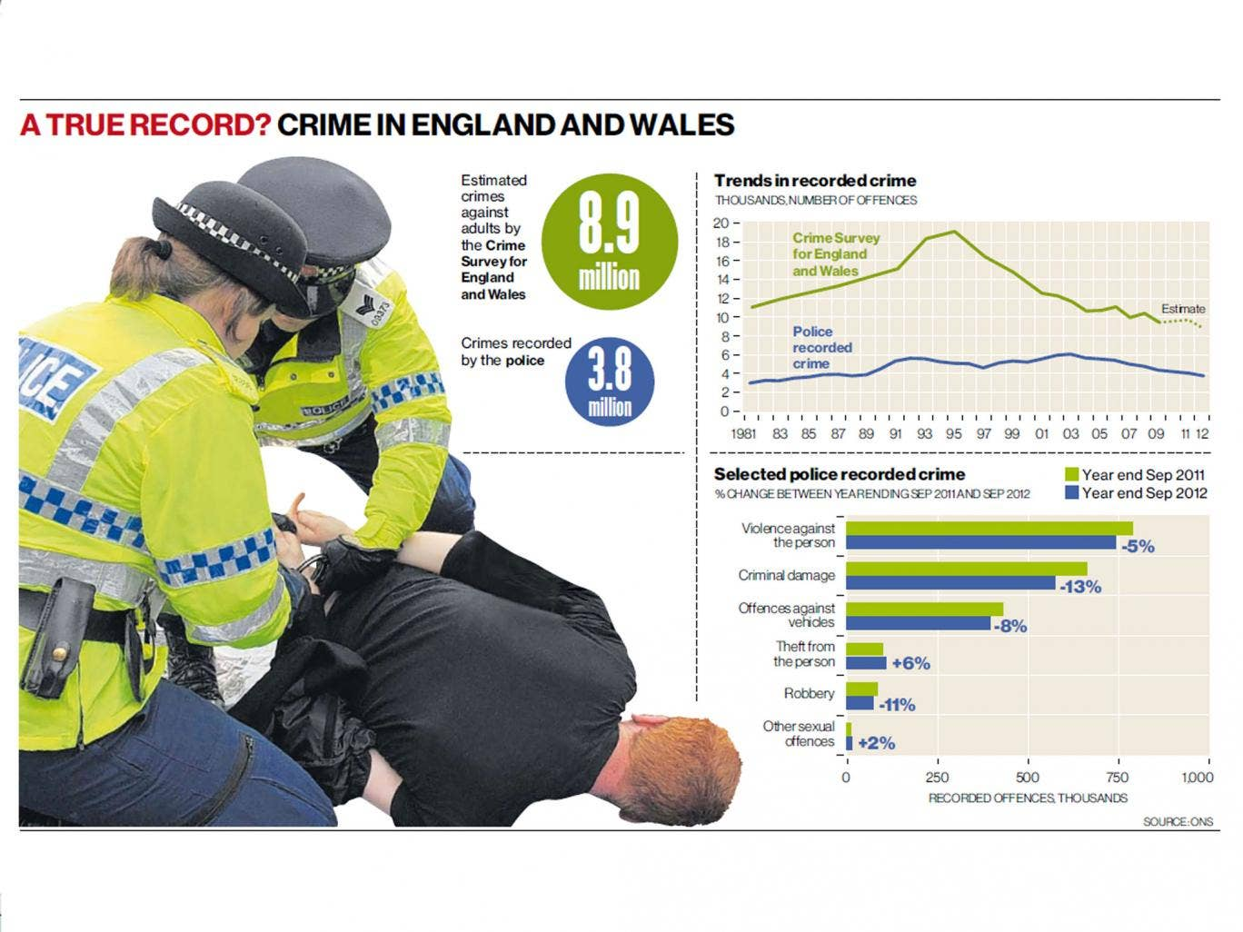 Crime in England and Wales