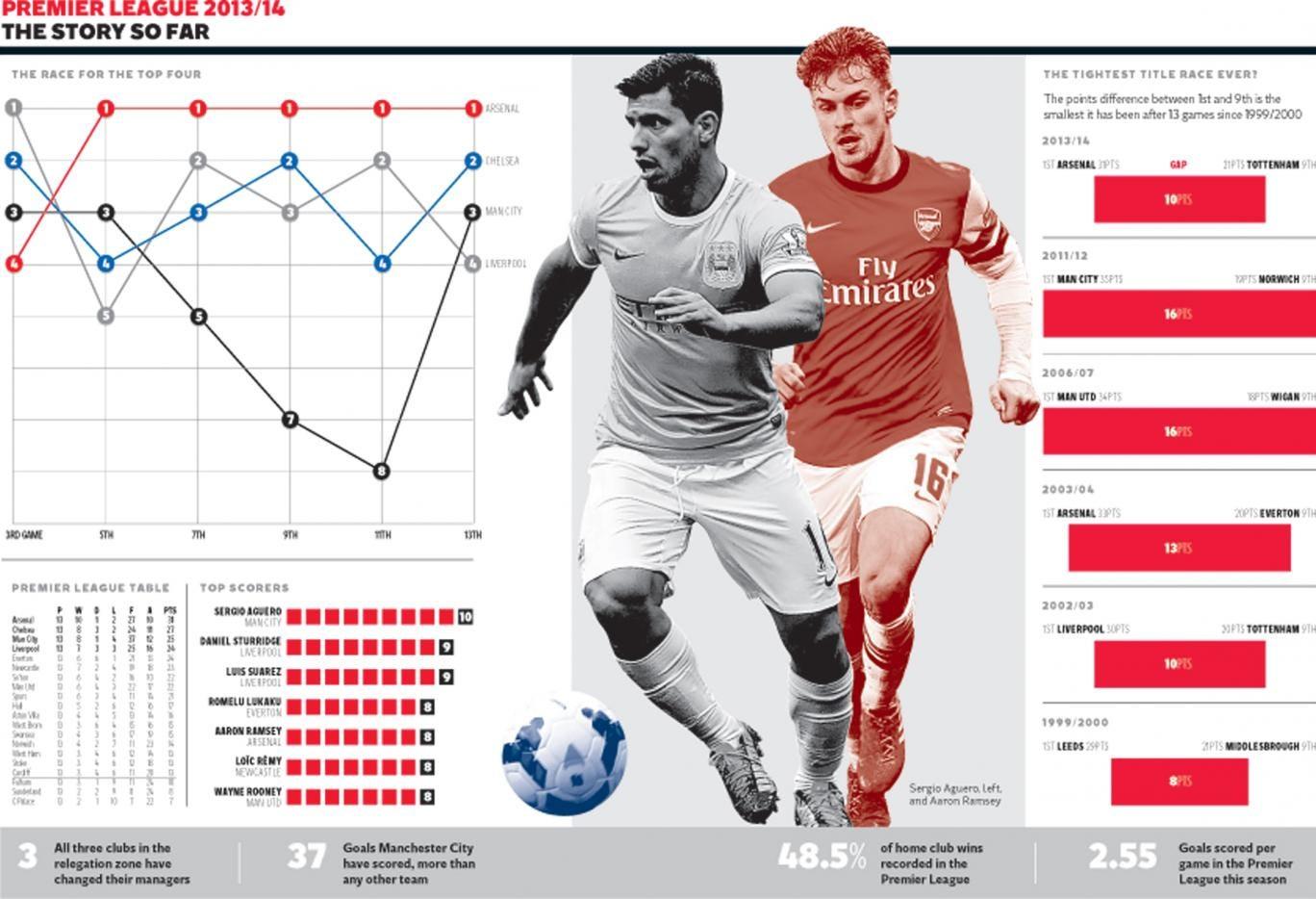 Premier League 2013/14: The story so far - The race for the top four