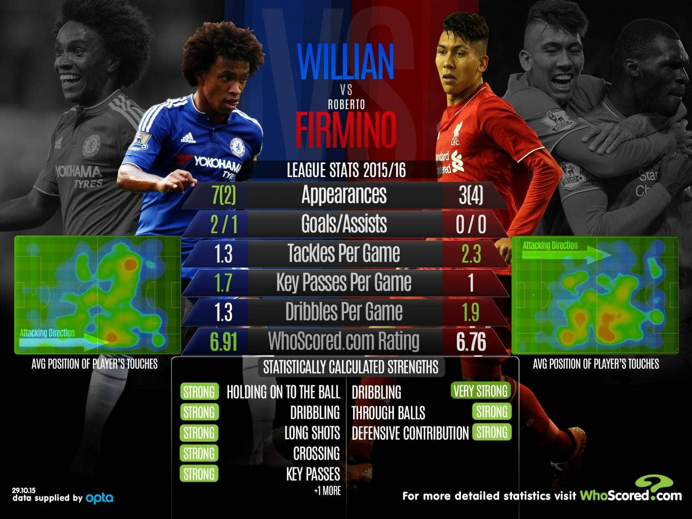 Statistical preview including chelsea vs liverpool swansea city vs
