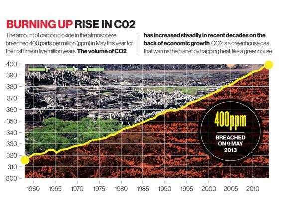 CO2chart.jpg