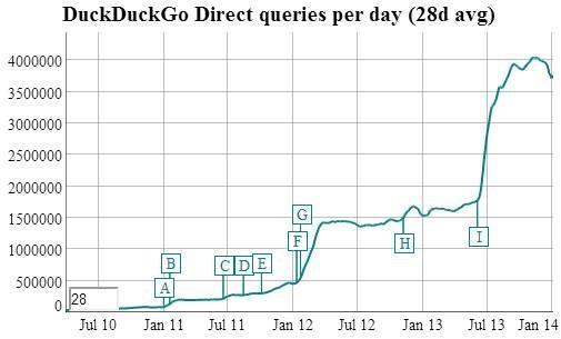 duckduckgo_traffic.jpg
