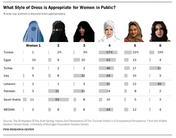 Why Is The West So Fascinated By The Clothes Muslim Women Choose To Wear Comment Voices