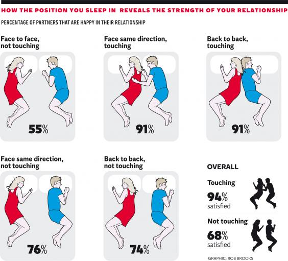 Sleeping direction, sleeping positions recommend