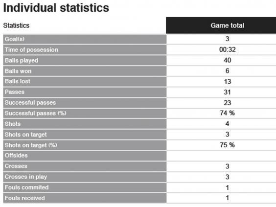 Muller-stats.jpg