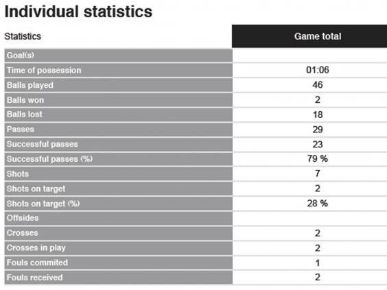 Ronaldo-stats.jpg