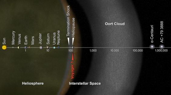 PIA17046_-_Voyager_1_Goes_Interstellar.jpg