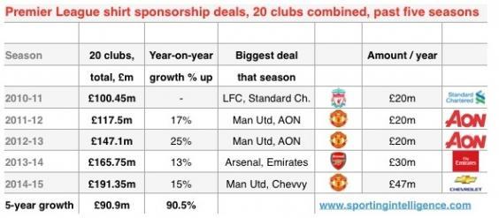 Man u sponsorship deals