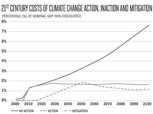 climate-change-costs.jpg