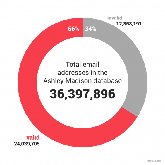 34-of-all-ashley-madison-accounts-are-fake-1440071798.99-365558.png
