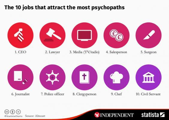 Die 10 Berufe, die für Psychopathen am attraktivsten sind.