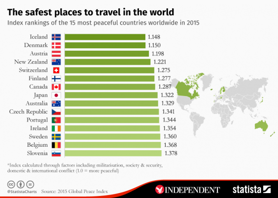 Safest Places To Travel The 15 Most Peaceful Countries In