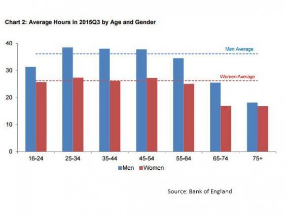 Working-Week-Gender.JPG