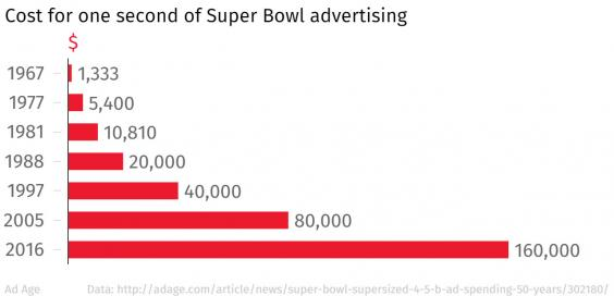 Cost-one-second-Super-Bowl.jpeg