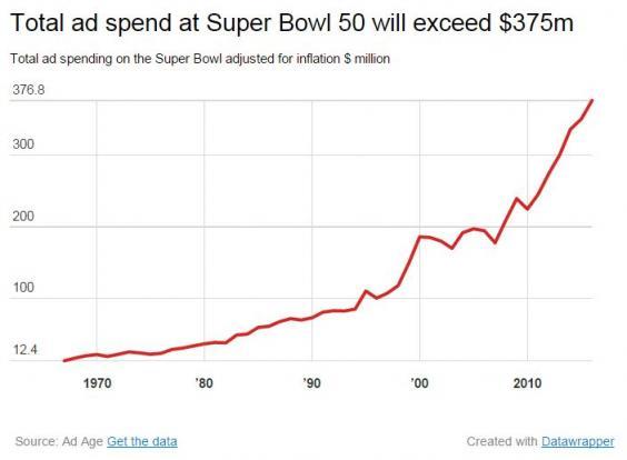 Super-Bowl-Total-Spend.jpg