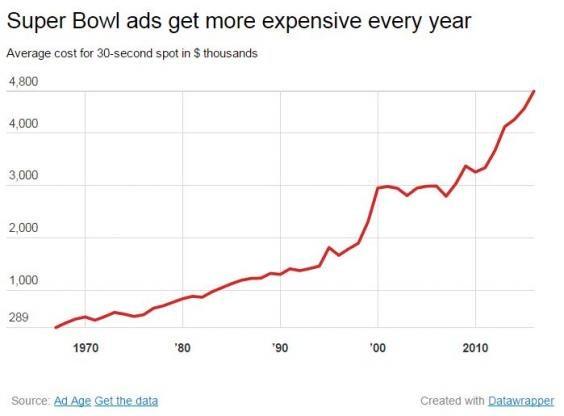 Super-bowl-ad-spend.jpeg