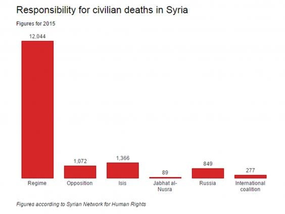 civilian-deaths-syria.jpg
