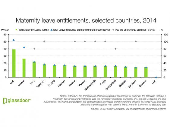 How UK paid leave compares to other countries in Europe ...