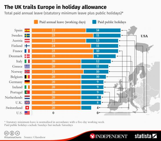 How Uk Paid Leave Compares To Other Countries In Europe