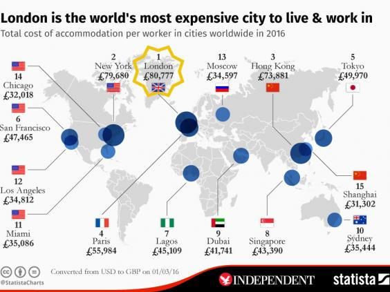 London tops list of most expensive cities in which to live for Where is the best city to live