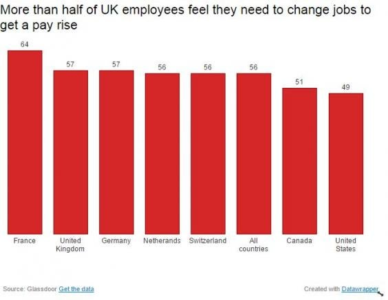 More than half of uk employees believe they need to change company to