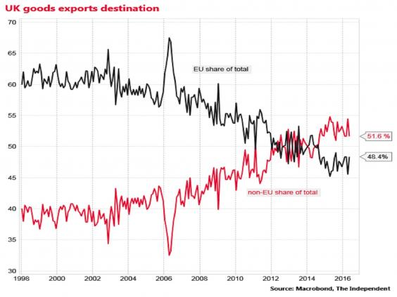 UK trade deficit widens in May