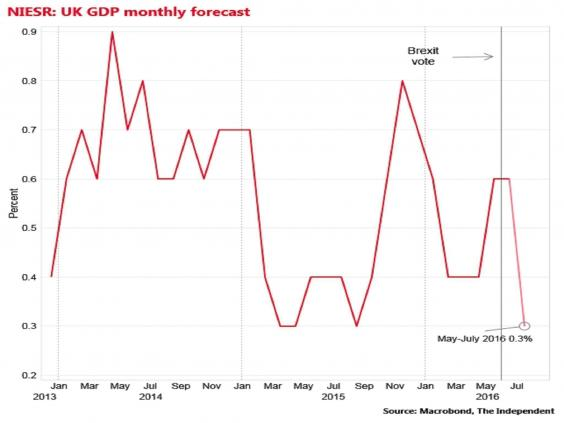 U.K. Economy Shrank in Month After Brexit, Niesr Estimates