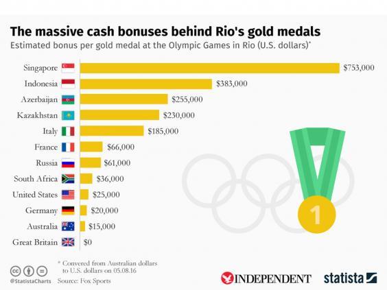 statista-medale-bonuses.jpg