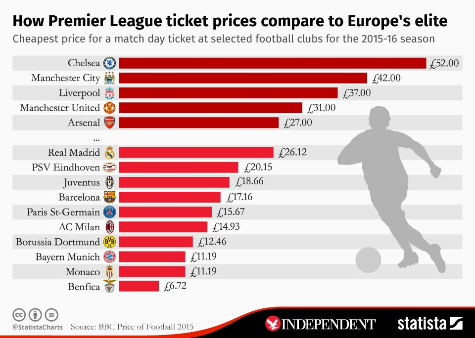 Ticket prices: How do Premier League prices compare to ...