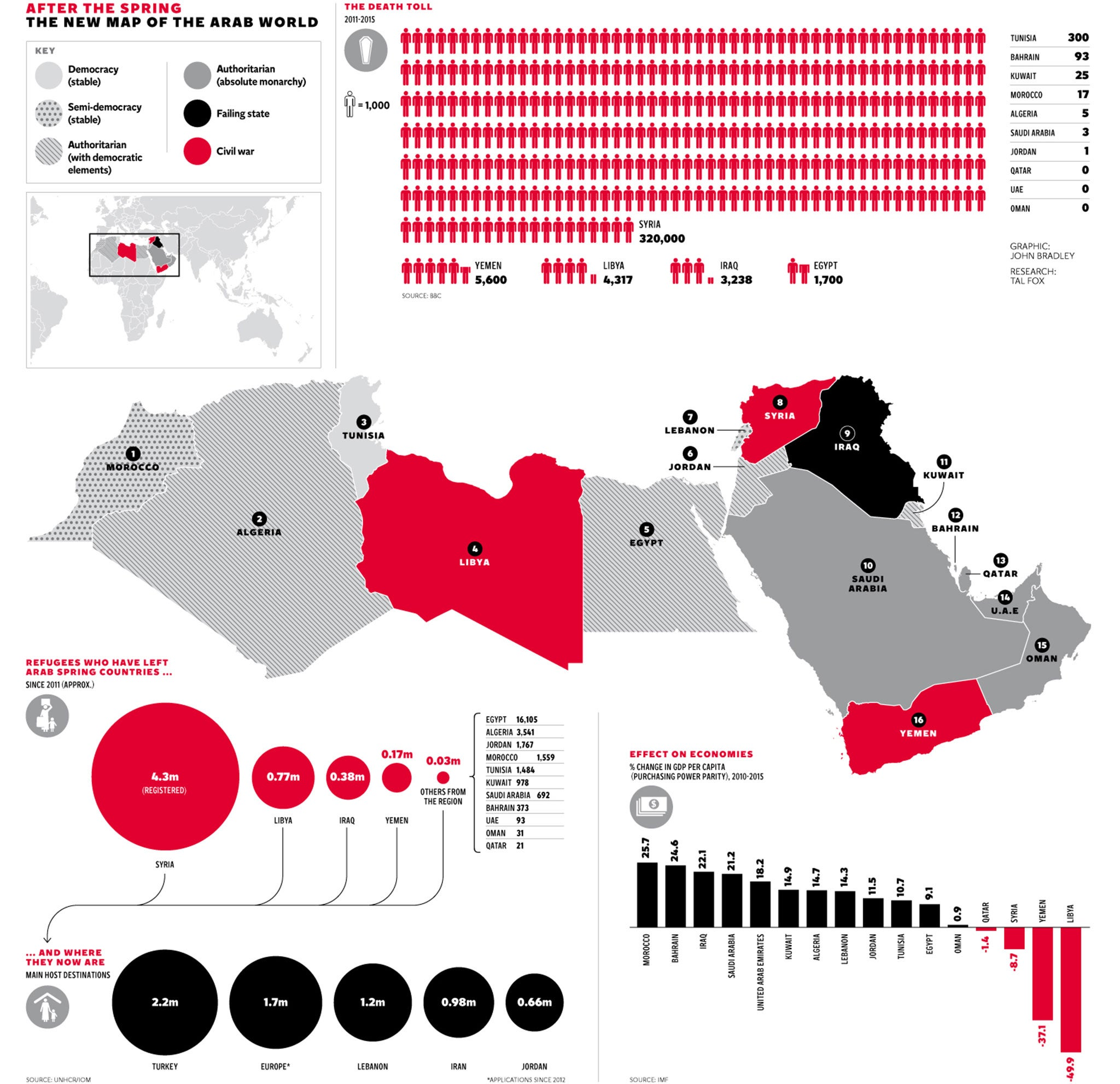 The Arab Spring five years on A season that began in hope but – Map of the Arab Spring