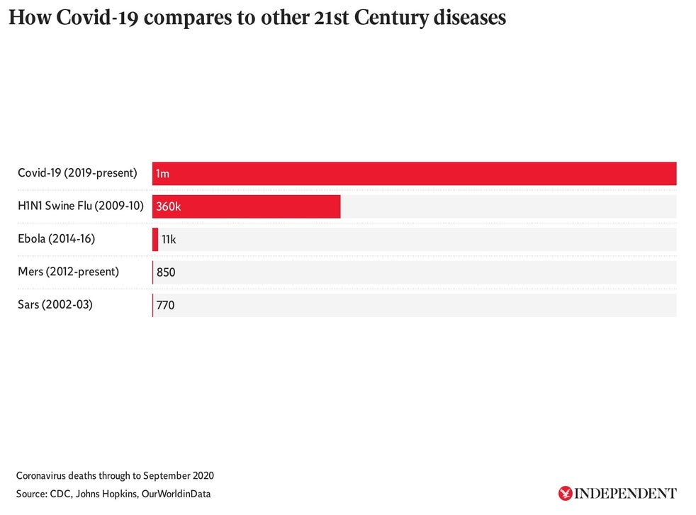 Coronavirus Tracked As We Reach 1m Covid 19 Deaths How Does That Compare To Other Diseases The Independent